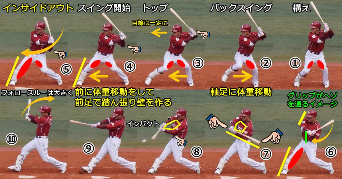 野球のスイング動作