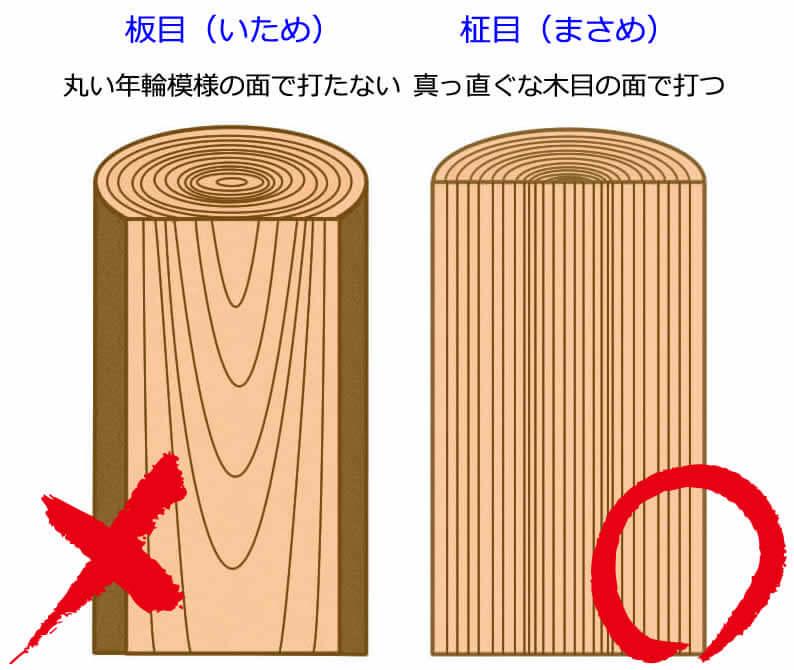 木製バットを握る位置